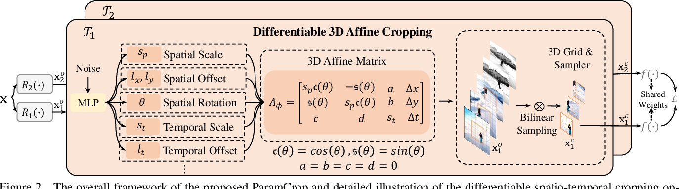 Figure 3 for ParamCrop: Parametric Cubic Cropping for Video Contrastive Learning