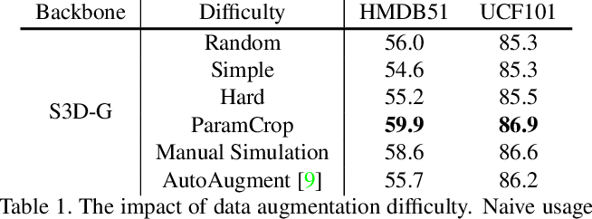 Figure 2 for ParamCrop: Parametric Cubic Cropping for Video Contrastive Learning