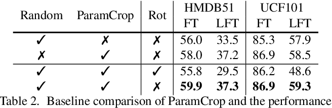 Figure 4 for ParamCrop: Parametric Cubic Cropping for Video Contrastive Learning