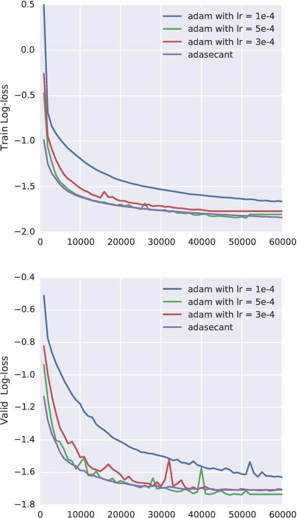 Figure 1 for A Robust Adaptive Stochastic Gradient Method for Deep Learning