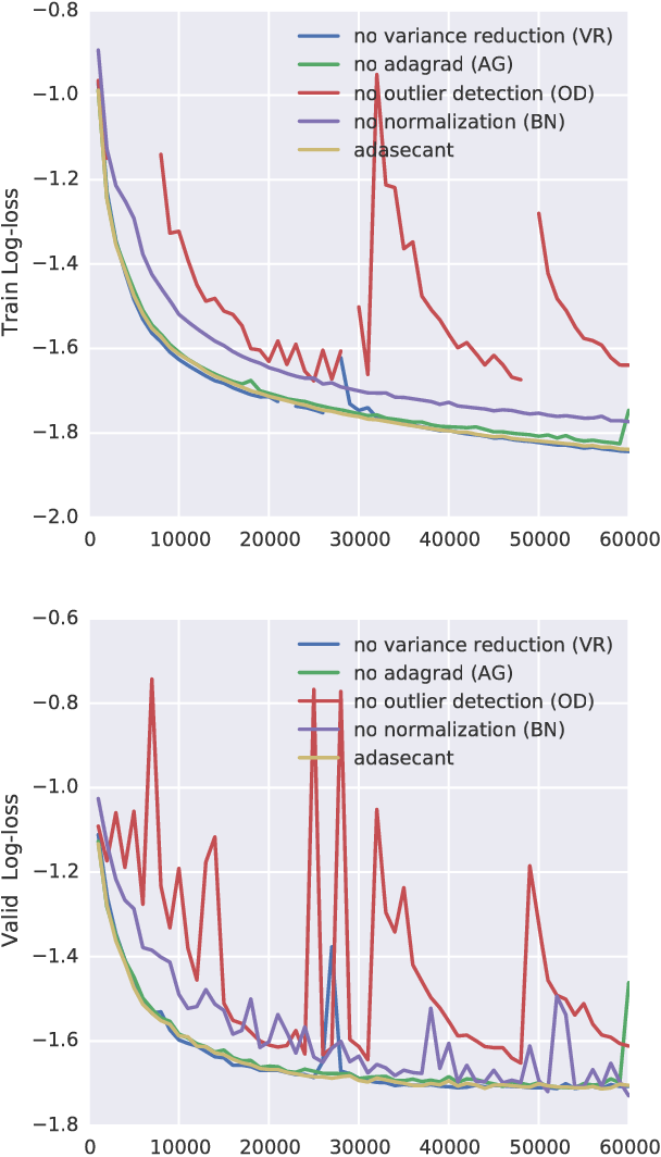 Figure 2 for A Robust Adaptive Stochastic Gradient Method for Deep Learning