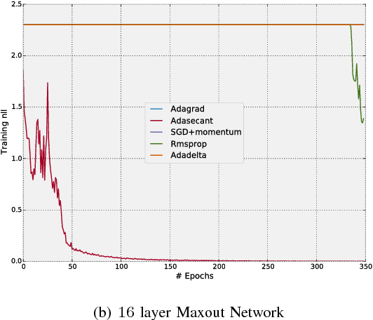 Figure 4 for A Robust Adaptive Stochastic Gradient Method for Deep Learning
