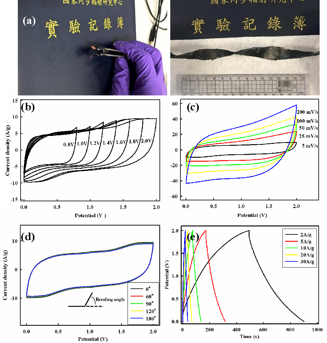 Cheap, High-Performance, and Wearable Mn Oxide