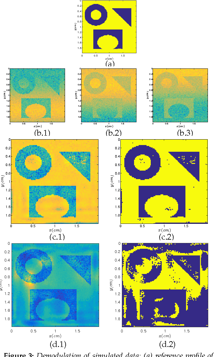 Figure 3 for Sweep Distortion Removal from THz Images via Blind Demodulation
