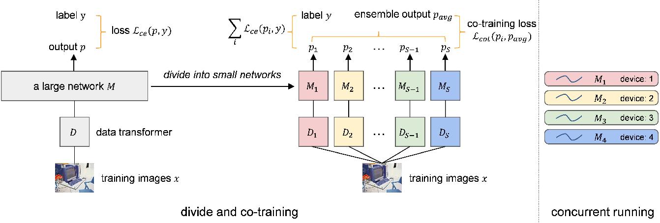 Figure 3 for SplitNet: Divide and Co-training
