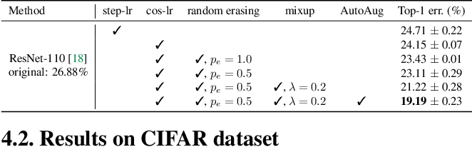 Figure 2 for SplitNet: Divide and Co-training