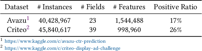 Figure 2 for Disentangled Self-Attentive Neural Networks for Click-Through Rate Prediction
