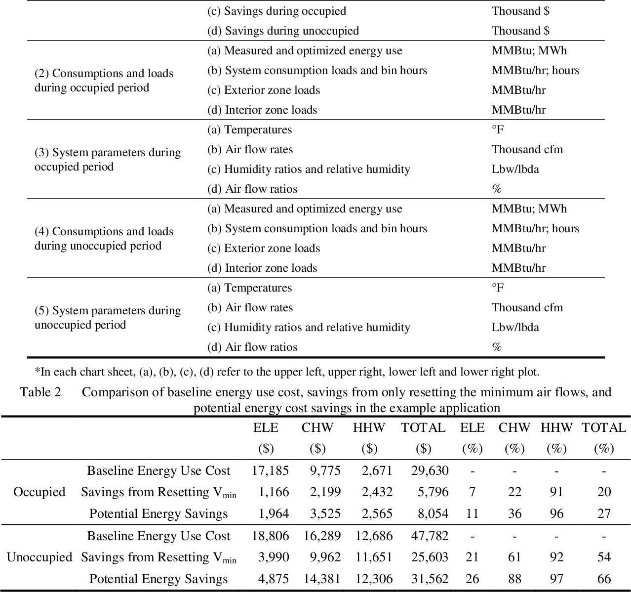 Table 2 from Development of the Potential Energy Savings