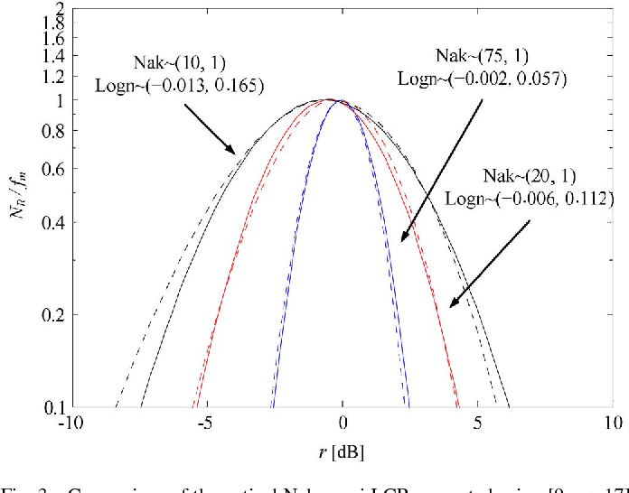 Higher Order Statistics For Lognormal Small Scale Fading In Mobile