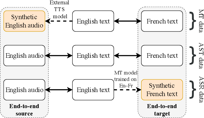 Figure 1 for Harnessing Indirect Training Data for End-to-End Automatic Speech Translation: Tricks of the Trade