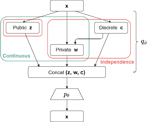 Figure 1 for Discond-VAE: Disentangling Continuous Factors from the Discrete