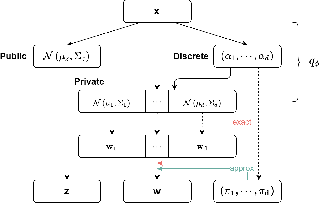 Figure 3 for Discond-VAE: Disentangling Continuous Factors from the Discrete