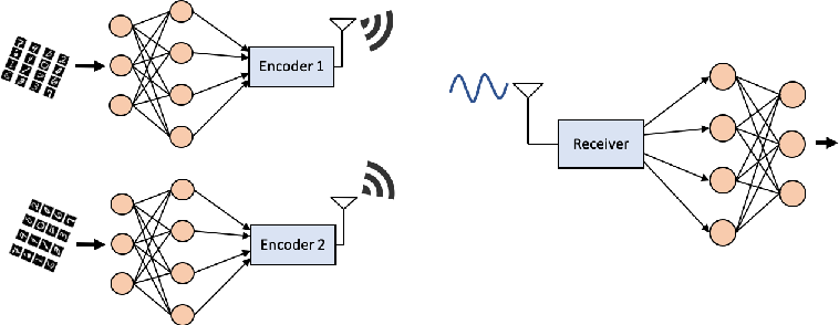 Figure 2 for Communicate to Learn at the Edge