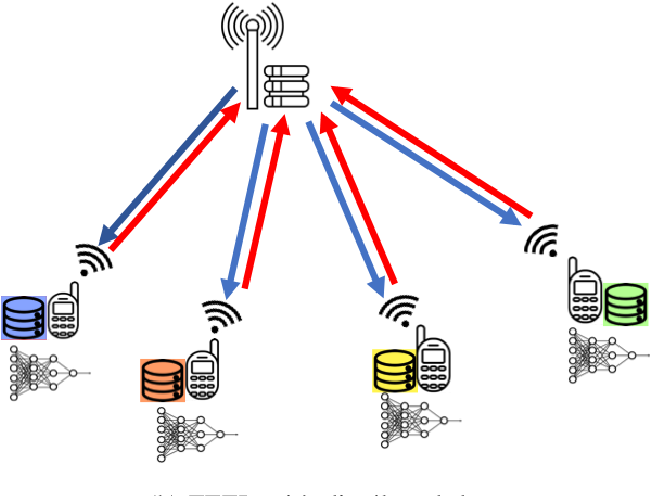 Figure 4 for Communicate to Learn at the Edge
