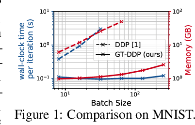 Figure 1 for A Differential Game Theoretic Neural Optimizer for Training Residual Networks