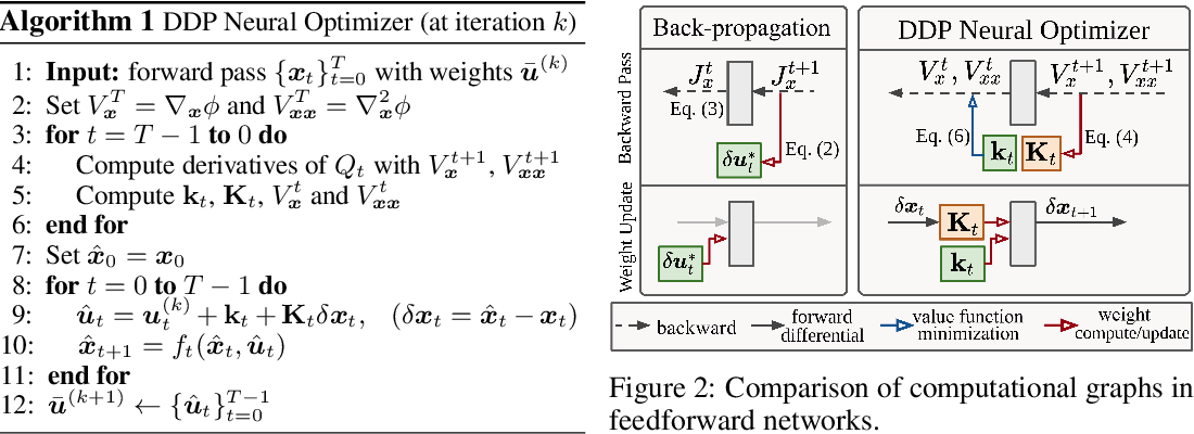 Figure 3 for A Differential Game Theoretic Neural Optimizer for Training Residual Networks