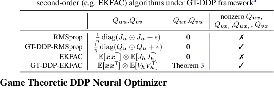 Figure 2 for A Differential Game Theoretic Neural Optimizer for Training Residual Networks