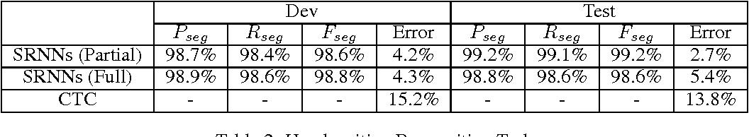 Figure 3 for Segmental Recurrent Neural Networks