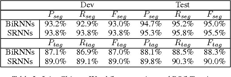 Figure 4 for Segmental Recurrent Neural Networks