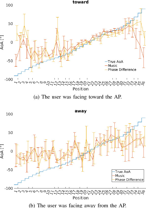 Figure 4 from Angle of Arrival Estimation using WiFi and