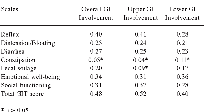 Minimally important differences of the ucla scleroderma clinical table 1 sciox Images