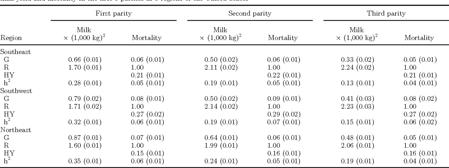 Table 2. Posterior means (SD) of estimated genetic (G), residual (R), and herd-year (HY) variance components and heritability (h2) for 305-d milk yield and mortality in the first 3 parities in 3 regions of the United States