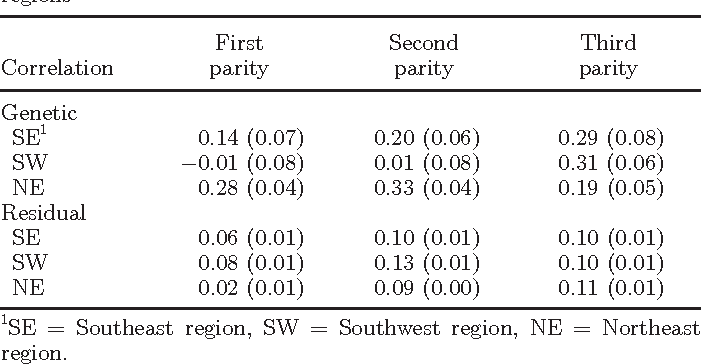 Table 3. Posterior means (SD) of genetic and residual correlations between mortality and 305-d milk yield in the first 3 parities in 3 US regions