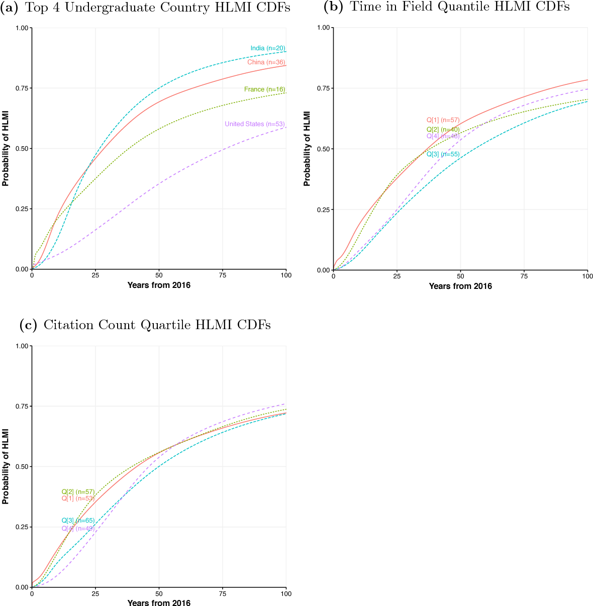 Figure 4 for When Will AI Exceed Human Performance? Evidence from AI Experts