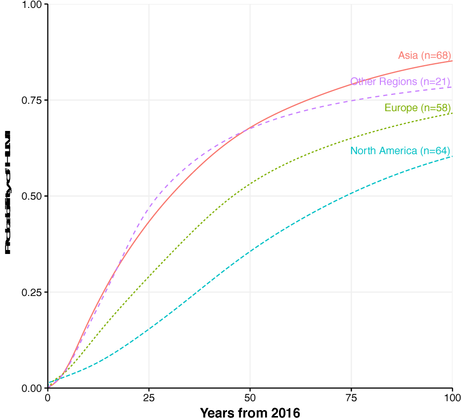 Figure 3 for When Will AI Exceed Human Performance? Evidence from AI Experts