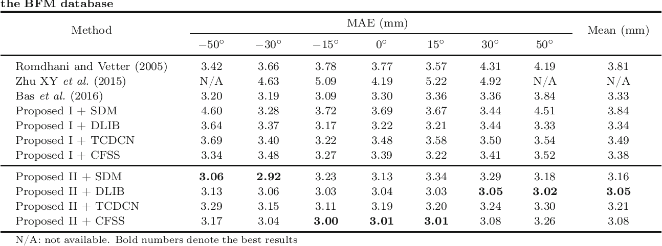 Figure 4 for On 3D Face Reconstruction via Cascaded Regression in Shape Space