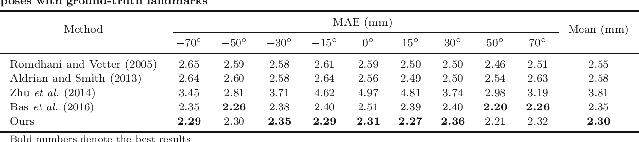 Figure 2 for On 3D Face Reconstruction via Cascaded Regression in Shape Space