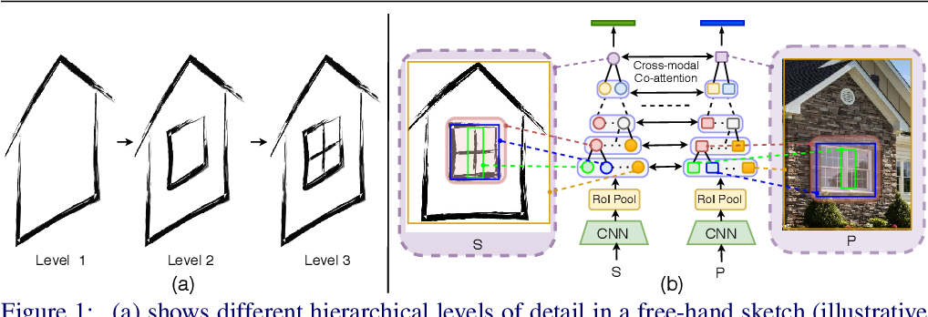 Figure 1 for Cross-Modal Hierarchical Modelling for Fine-Grained Sketch Based Image Retrieval