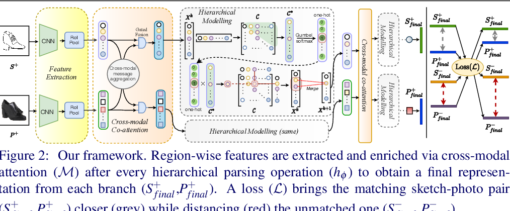 Figure 3 for Cross-Modal Hierarchical Modelling for Fine-Grained Sketch Based Image Retrieval