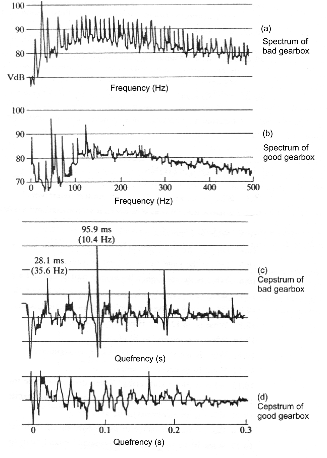Figure 8 from Brief Review of Vibration Based Machine