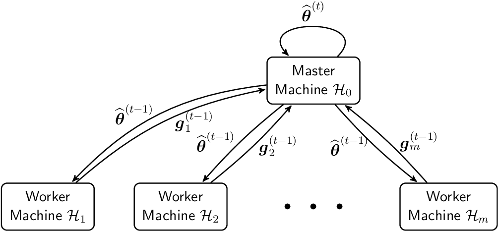 Figure 3 for Variance Reduced Median-of-Means Estimator for Byzantine-Robust Distributed Inference