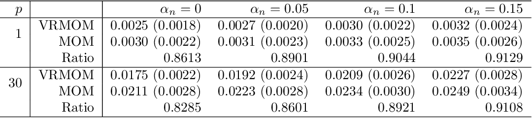Figure 4 for Variance Reduced Median-of-Means Estimator for Byzantine-Robust Distributed Inference