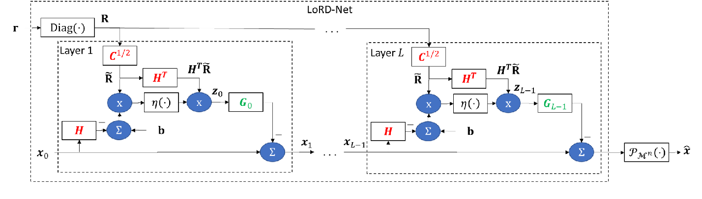Figure 3 for LoRD-Net: Unfolded Deep Detection Network with Low-Resolution Receivers