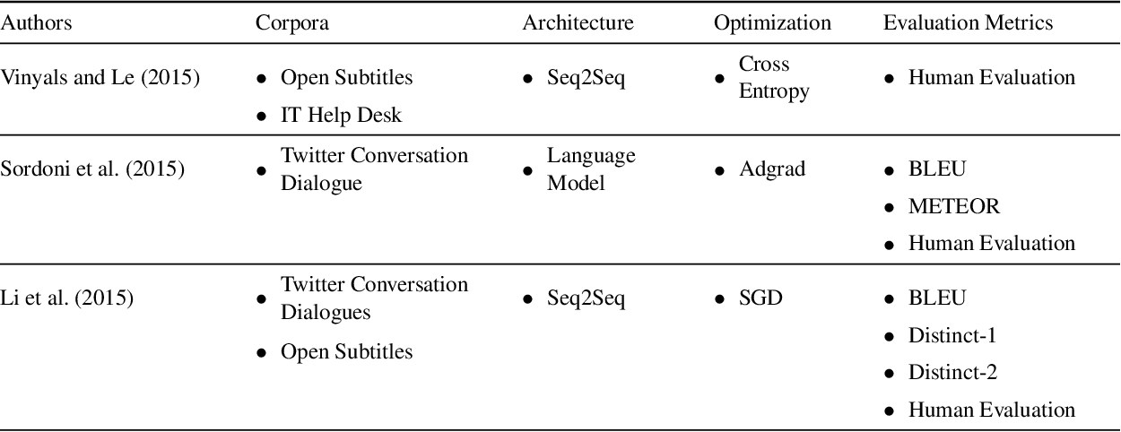 Figure 2 for A Survey of Natural Language Generation Techniques with a Focus on Dialogue Systems - Past, Present and Future Directions
