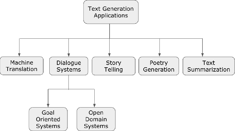 Figure 1 for A Survey of Natural Language Generation Techniques with a Focus on Dialogue Systems - Past, Present and Future Directions