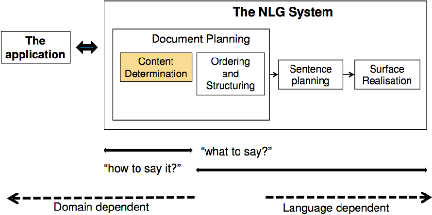 Figure 3 for A Survey of Natural Language Generation Techniques with a Focus on Dialogue Systems - Past, Present and Future Directions
