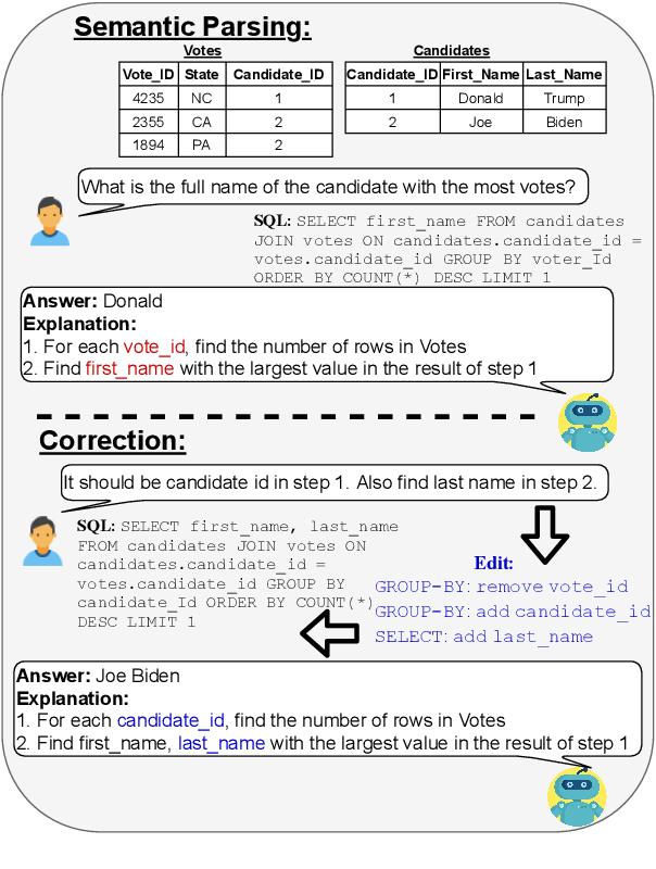Figure 1 for NL-EDIT: Correcting semantic parse errors through natural language interaction