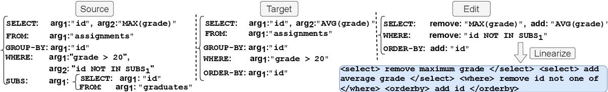 Figure 3 for NL-EDIT: Correcting semantic parse errors through natural language interaction