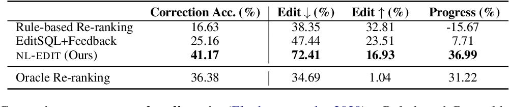 Figure 4 for NL-EDIT: Correcting semantic parse errors through natural language interaction