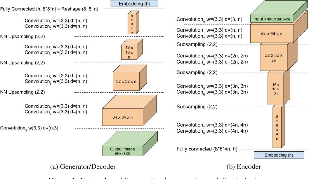 Figure 1 for BEGAN: Boundary Equilibrium Generative Adversarial Networks