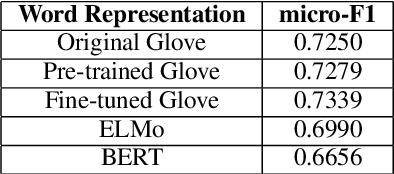 Figure 4 for ntuer at SemEval-2019 Task 3: Emotion Classification with Word and Sentence Representations in RCNN