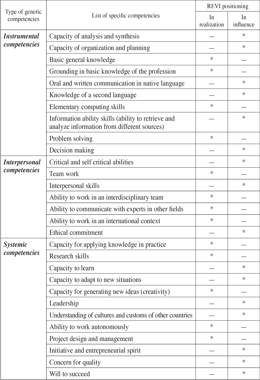 Table 3 from Advances on Remote Laboratories and eLearning