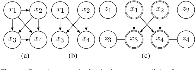 Figure 1 for You say Normalizing Flows I see Bayesian Networks