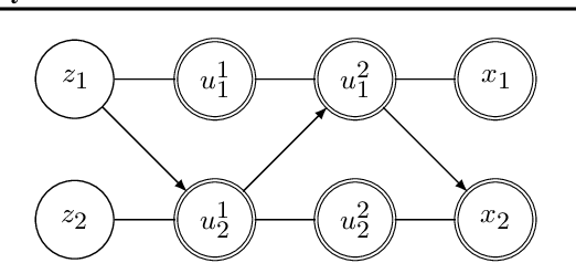 Figure 3 for You say Normalizing Flows I see Bayesian Networks