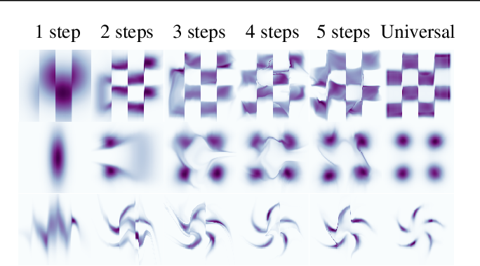Figure 4 for You say Normalizing Flows I see Bayesian Networks