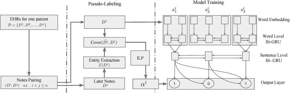 Figure 1 for Unsupervised Pseudo-Labeling for Extractive Summarization on Electronic Health Records